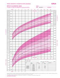 Baby Girl Growth Chart Canada Baby Weight Percentile Canada Girl Growth Chart Infant Baby