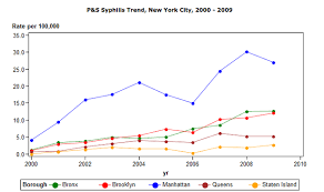 Chart Std Communicable Disease Rates By Borough Neighborhood