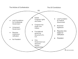 House Vs Senate Venn Diagram The Articles Of Confederation Vs The United States Constitution