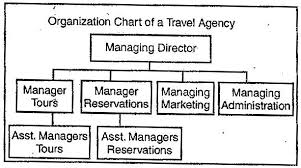 Formal Organizational Chart What Is Organizational Structure Of Organization Owlgen Com
