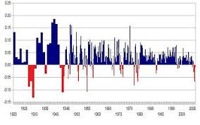 List Of Recessions In The United States Wikipedia