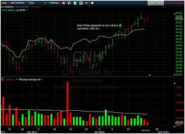 Daily Stock Charts Free Vsa On Daily Stock Charts Volume Spread Analysis Traders