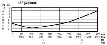 Hydraulic Pressure Loss Engineering Success