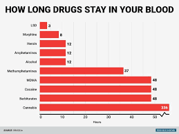 How Long Does Marijuana Stay In System Chart Heres How Long Common Drugs Stay In Your Body