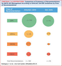 Management Of Patients With Nste Acs Jacc Journal Of The American