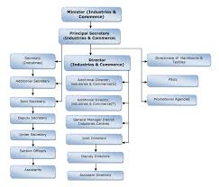 Ousd Org Chart 66 Always Up To Date Mda Org Chart