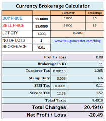 Currency Brokerage Calculator Calculate Profit Loss With This Online
