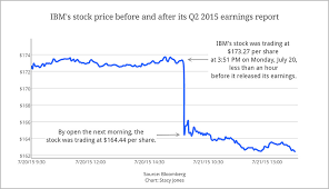Ibm Stock Chart Ibms Stock Takes A Hit After Mediocre Earnings Report Fortune