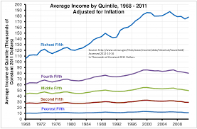 Us Income Disparity Chart Inequality In America Morningside Center For Teaching
