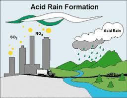 weather wiz kids weather information for kidsacid rain