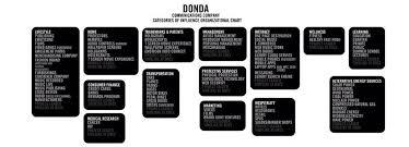 Kanye Org Chart Donda Org Chart West Shared This Organizational Flowchart