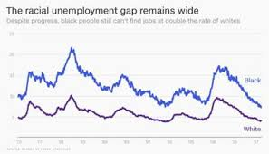 Black Unemployment Chart Black Unemployment Is At A Record Low But Theres A Lot More