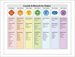 Chakra Healing With Crystals Gemstones Chakra Chart