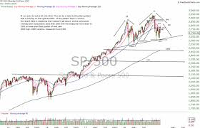 After Fed Shock S P 500 Needs To Shed 10 Before It Hits