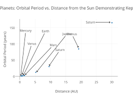 Chart Of Planets Distance From The Sun Eight Classical Planets Orbital Period Vs Distance From