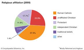 Africa Religion Pie Chart Lesotho Religion Britannica