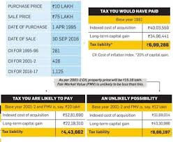 Indexation Chart Pdf Cost Of Inflation Index From Fy 2017 18 Or Ay 2018 19 For