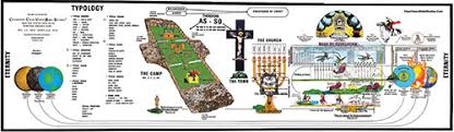Revelation Of The Word Chart The Tabernacle Chart The