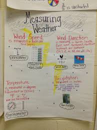 Weather Anchor Chart Measuring Weather Anchor Chart Weather Tools Weather