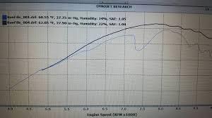 Crf230f Jetting Chart Crf230 Jetting Guide Crf150f L Crf230f L Crf250f