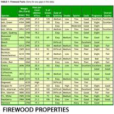 Wood Btu Chart Preparing Your Firewood Supply Peak Prosperity
