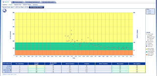Nsv I Have Type 2 Diabetes This Chart Shows My Blood Sugar