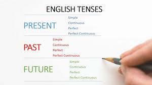 English Verb Tenses Chart Worksheets 12 Tenses In English Grammar Examples Formula