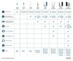 Electric Toothbrush Comparison Chart Best Braun Electric Toothbrush Models