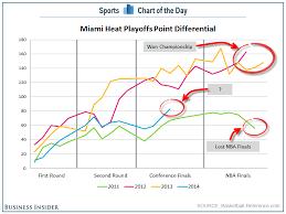 Miami Heat Chart Chart A Terrible Sign For The Miami Heats Championship Hopes