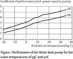 air temp heat pump.  Pump Fig 1 Performance Of AirWater Heat Pump  And Air Temp Heat Pump C