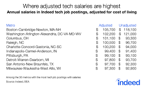Where Salaries Go Furthest In 2019 The Small City Advantage