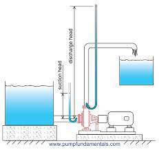 Well Head Size Chart How To Design A Pump System