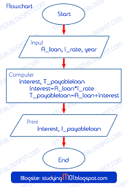 Flow Charts In Java Programming Studying It Information Technology Course Writing