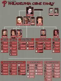 Crime Family Chart Philadelphia Crime Family 8x10 Photo Mafia Organized Crime Mobster Mob Picture Ebay