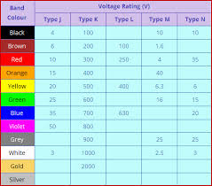 Capacitor Code Chart Pdf Capacitor Colour Codes And Colour Code Descriptions
