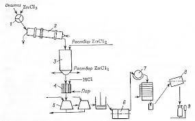 Производство активных углей Реферат по ХТ Активные угли  3 1 Химическое активирование