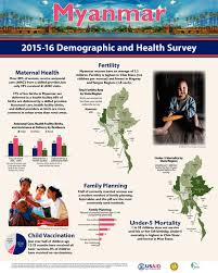 Family Planning Wall Chart Myanmar 2015 16 Demographic And Health Survey Wall Chart