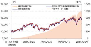ニッセイ 外国 株式 インデックス ファンド