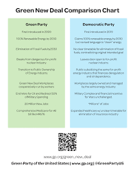 New Deal Chart The Green New Deal Indiana Green Party