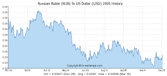 Rubles To Dollars Conversion Chart 23000 Rub Russian Ruble Rub To Us Dollar Usd Currency