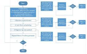Process Map Of Call Centre Download Scientific Diagram