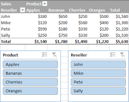 How To Use Pivot Charts In Excel 2016 Excel Slicer Visual Filter For Pivot Tables And Charts