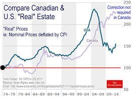 History Readings At Brian Ripleys Canadian Housing Price