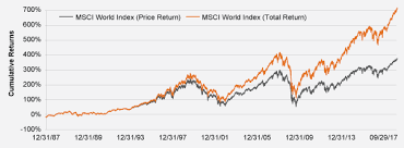 Msci World Index Etf Chart The Historical Perfomance Of Etfs Dutchindependence