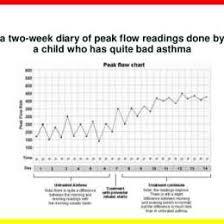 Asthma Flow Chart Www Bedowntowndaytona Com