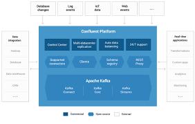 Kafka Helm Chart Deploying Confluent Platform Using Helm Charts On Oracle