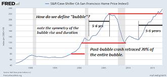 Case Shiller Index Chart U S Case Shiller Home Price Index Archives Snbchf Com