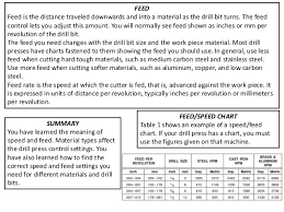 Inches Per Revolution Chart Simplefootage Speed And Feed Chart For Drilling
