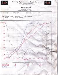 Gasoline Methanol Afr Lambda And Stoichiometry Miata