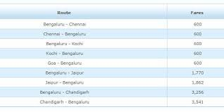 flyers ticket prices jet airways kicks off 9 day sale for bangalore flyers ticket prices